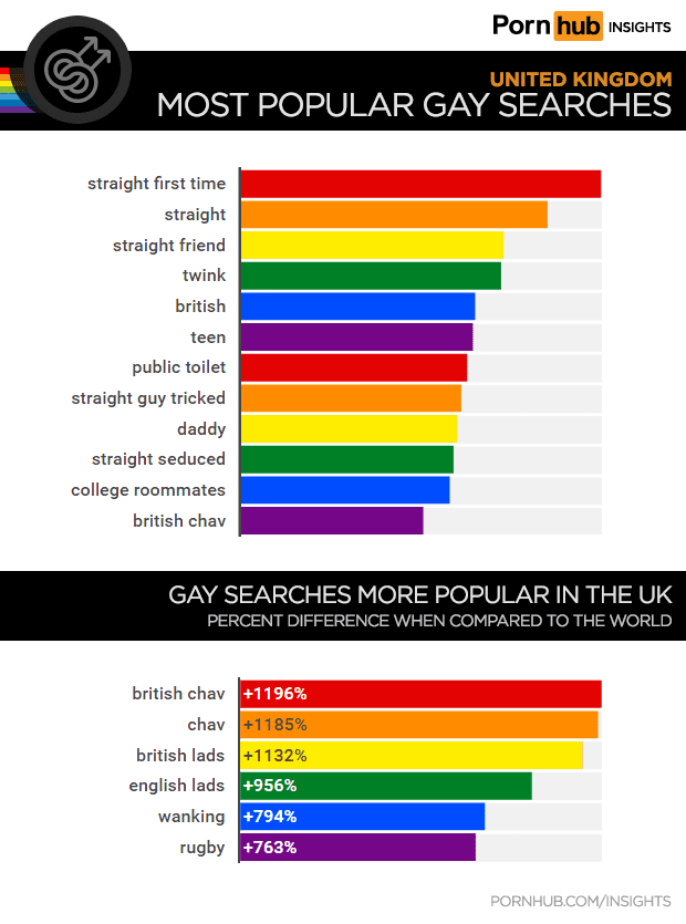 Pornhub Releases UK Search Terms. Whats Popular In Porn? • Instinct Magazine
