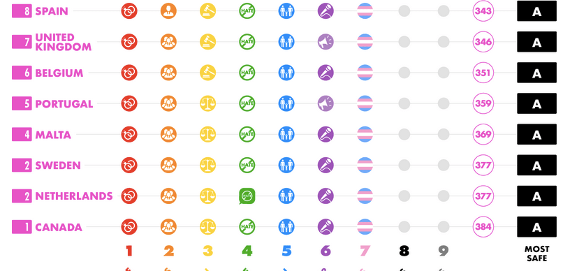 Top 5 Countries for LGBTQ Travel