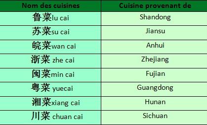 Nourriture en Chine