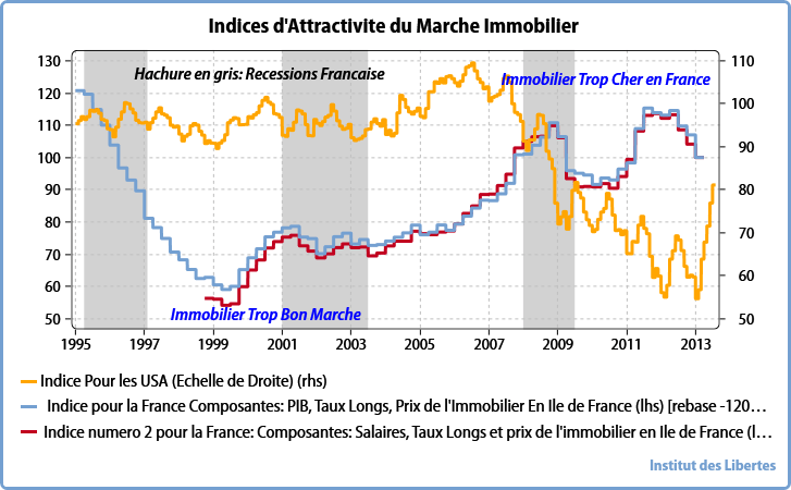 indice immobilier