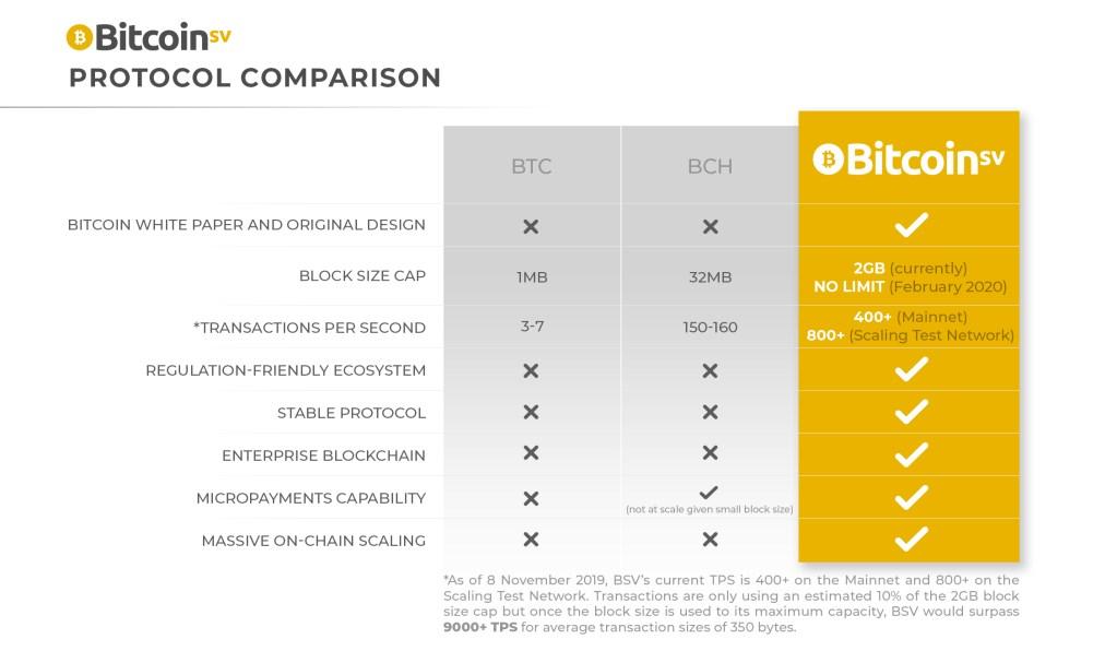 bitcoin protokolas