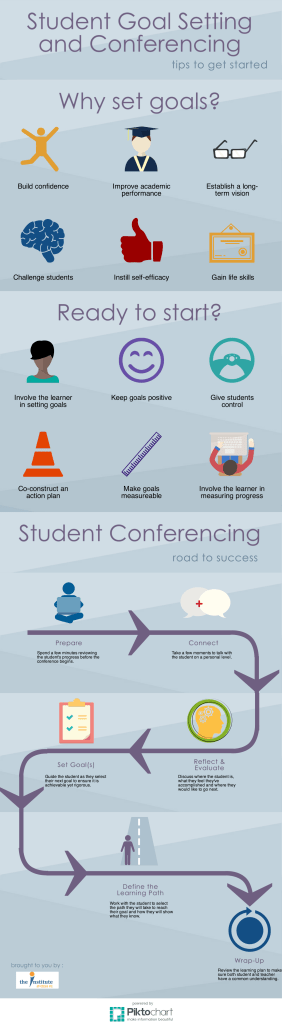 Infographic: Student Goal Setting and Conferencing