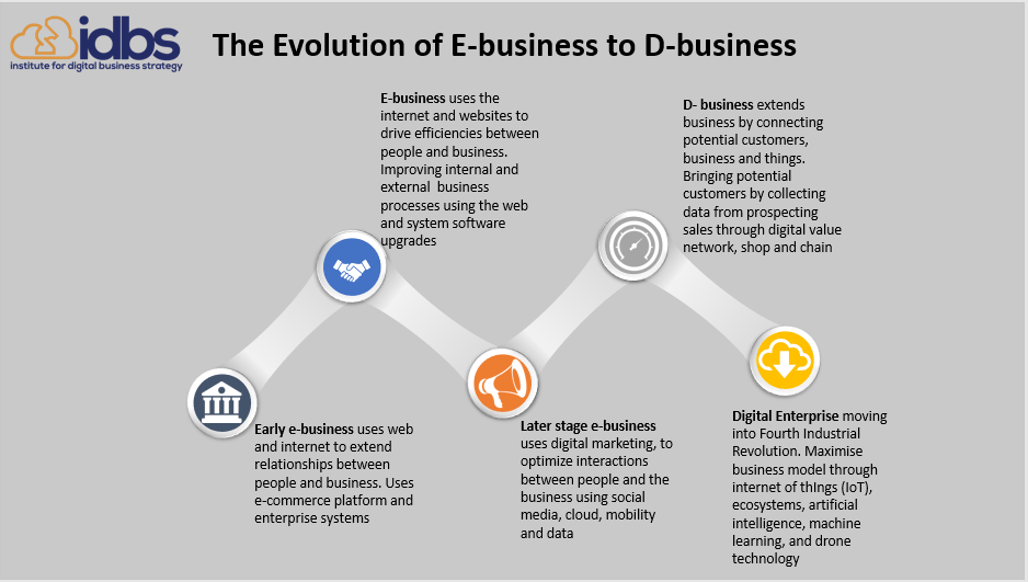 E-business to D-business