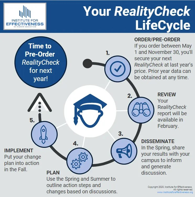 RealityCheck LifeCycle infographic