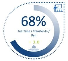 RealityCheck gauge showing a graduation rate of 68% for full-time, transfer-in, Pell students, and the resulting -3.0 differential.