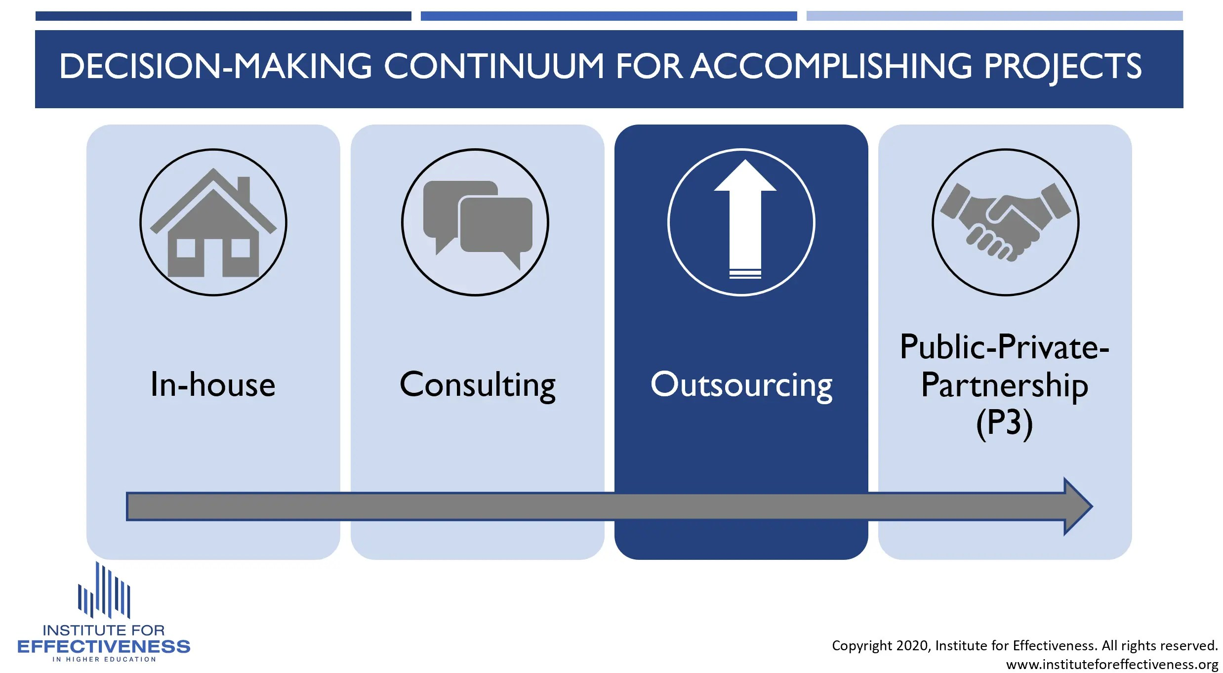 Outsourcing infographic