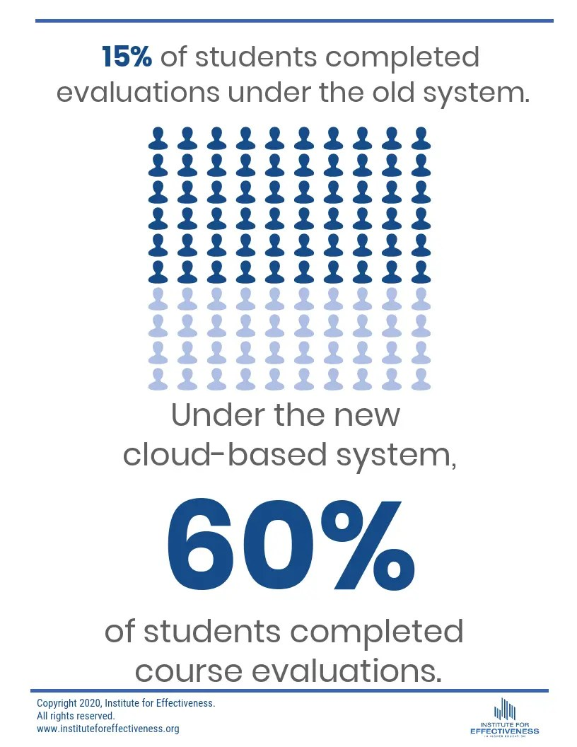 Institutional Effectiveness Course Evaluation Infographic