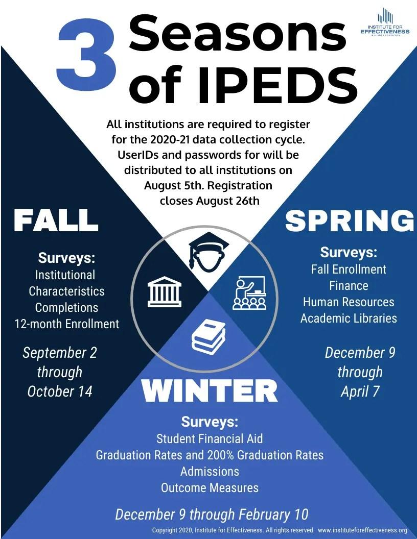 Three Seasons of IPEDS infographic