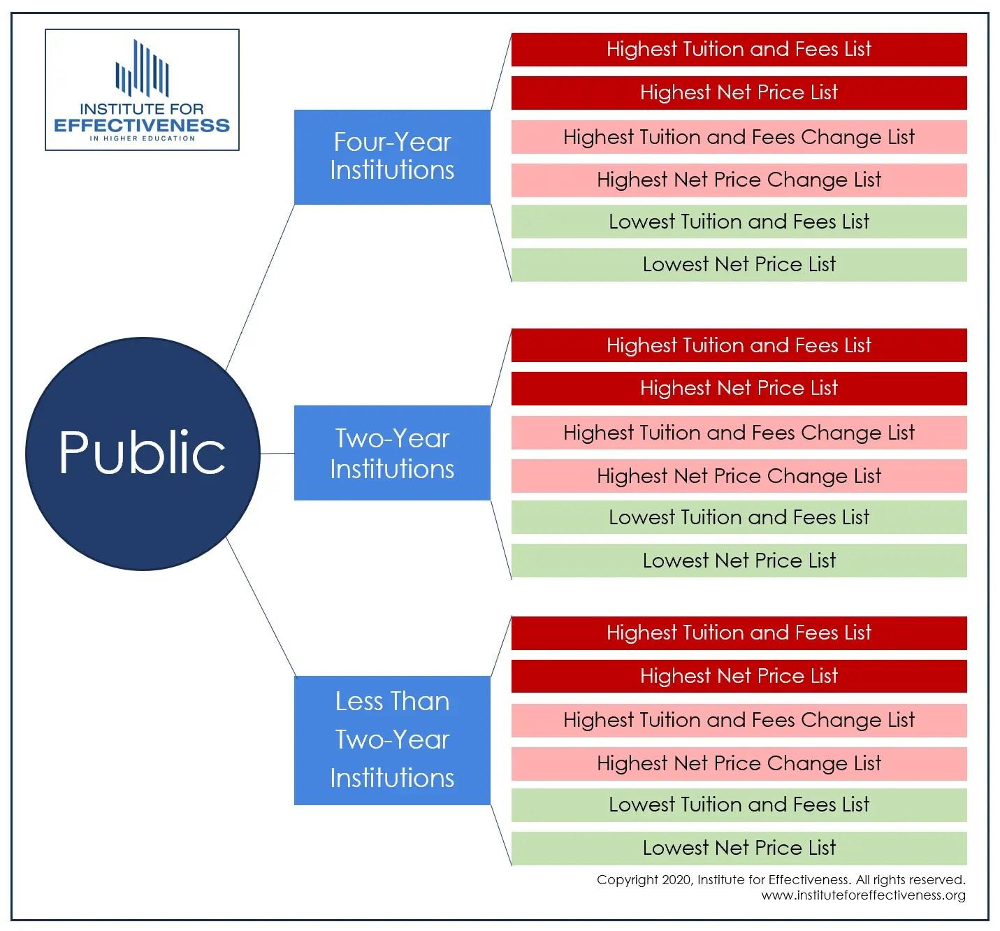 Public Institution List graphic