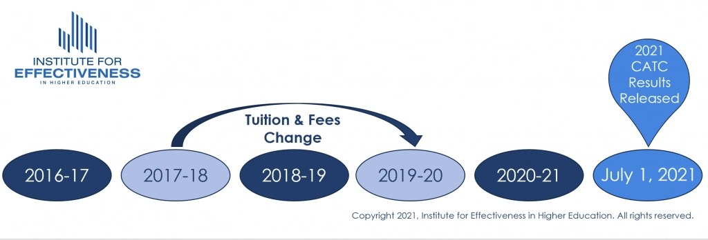 Tuition and Fees timeline