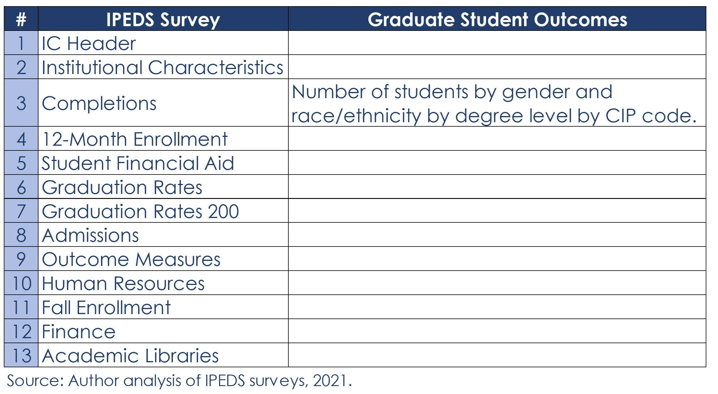 List of IPEDS Surveys - one with Grad Student Outcomes