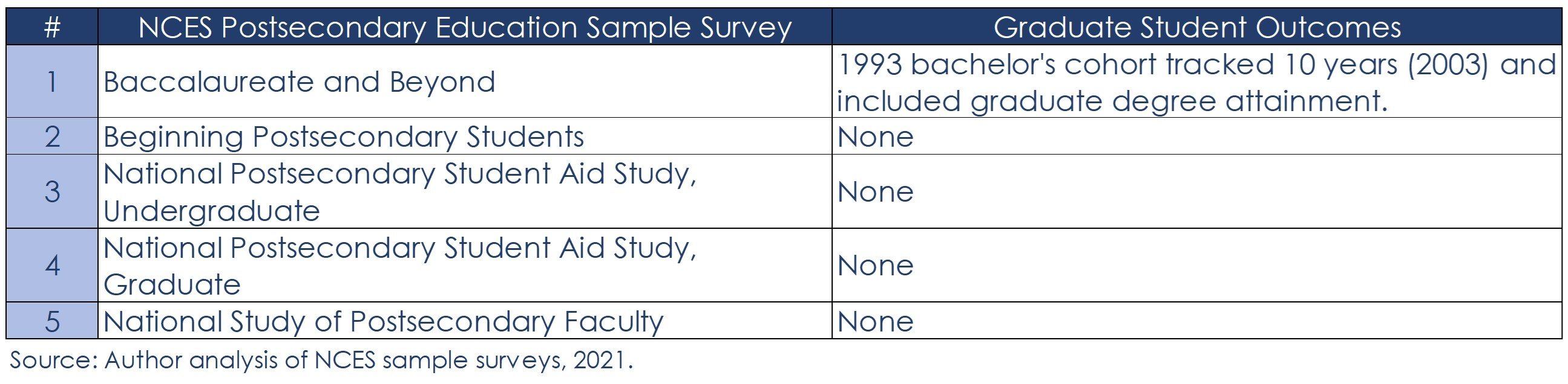 NCES Sample Surveys Table
