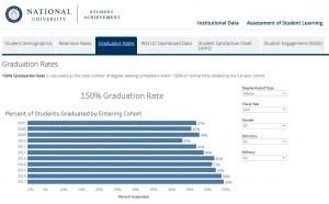 National University - Graduate Student Graduation Rates