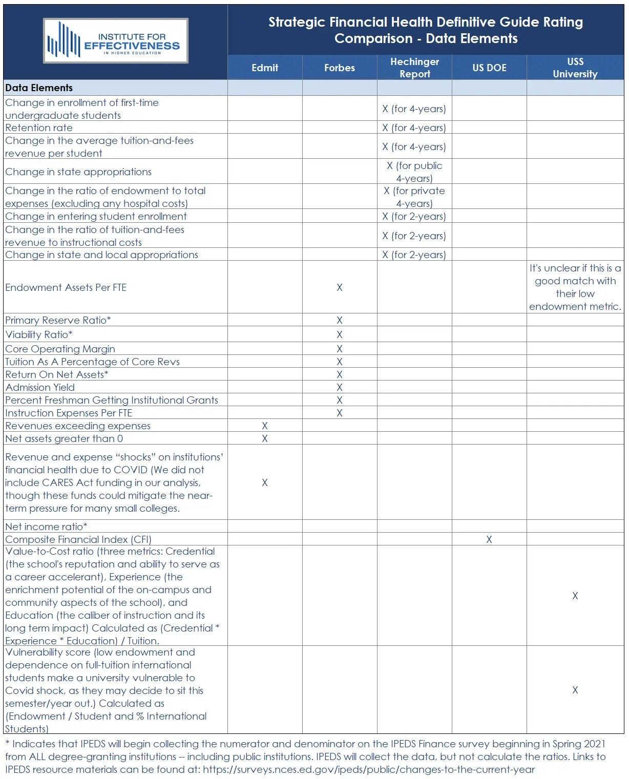 Strategic Financial Health Definitive Guide Rating Comparison - Data Element Matrix