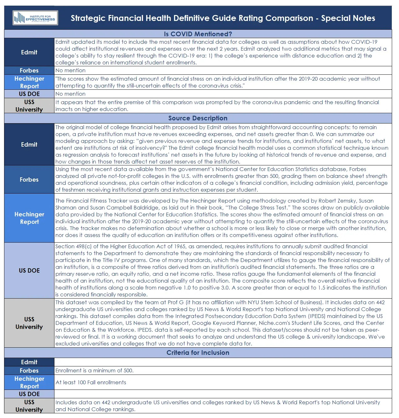 Strategic Financial Health Definitive Guide Rating Comparison - Special Notes List