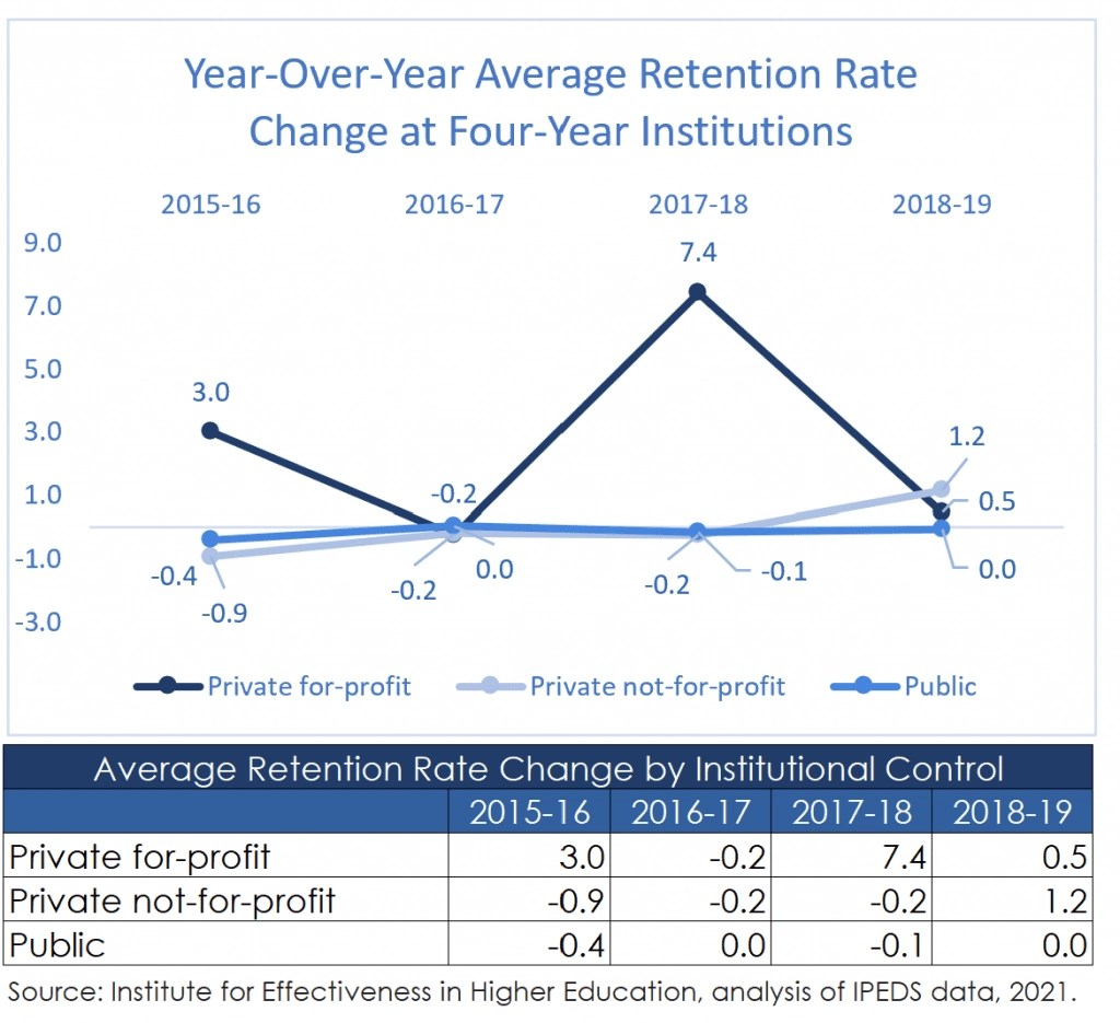 Retention Rate Change Trend at Four-Year Institutions