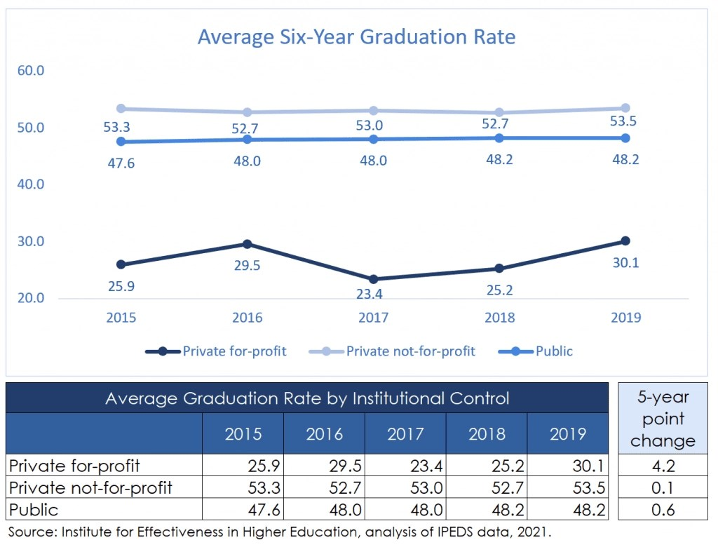Graduation Rate Trend at Four-Year Institutions