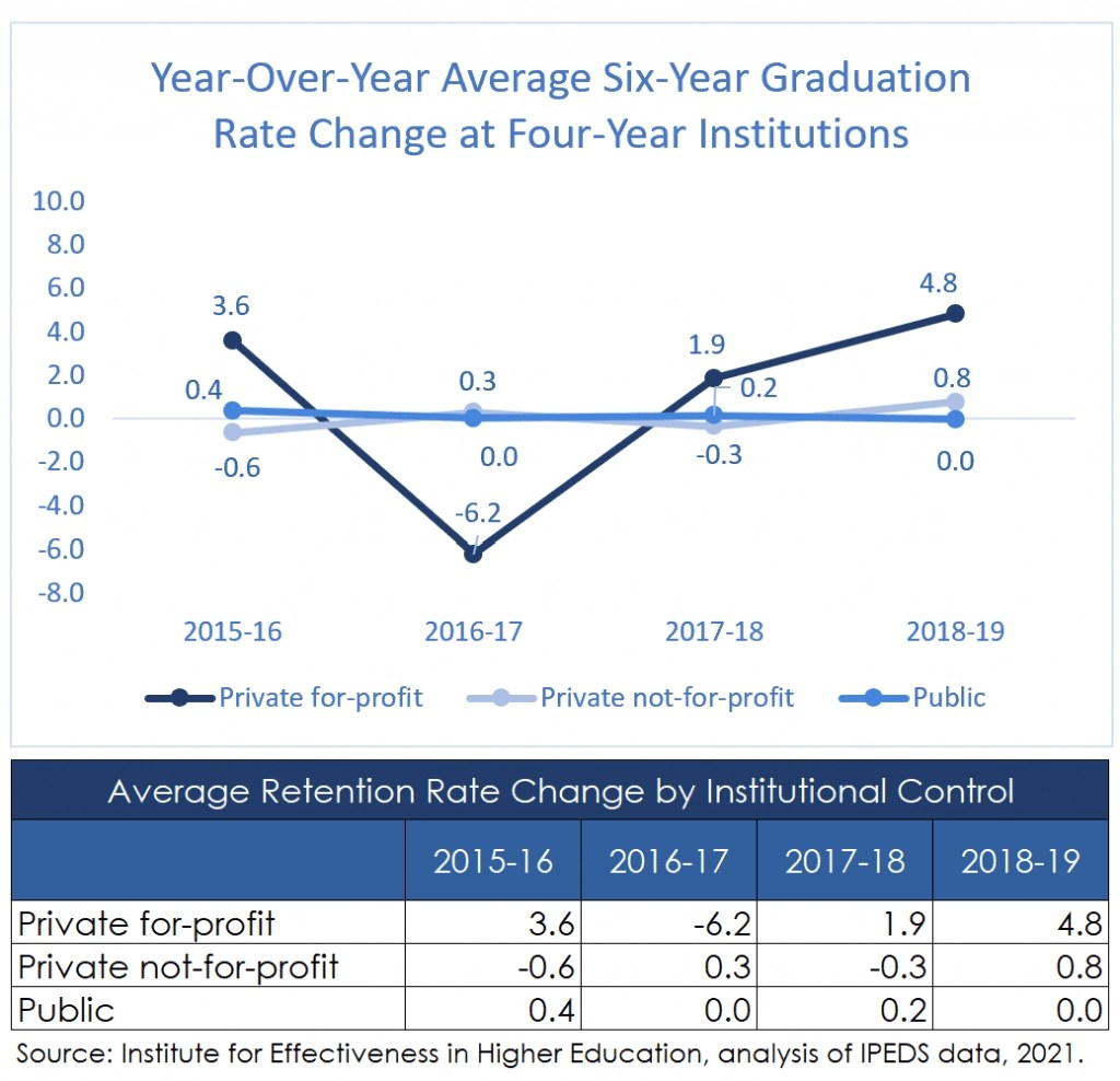 Graduation Rate Change Trend at Four-Year Institutions
