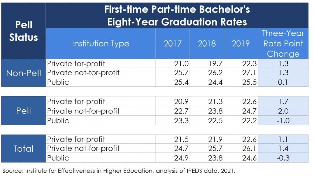 First-time Part-time Eight-Year Rates