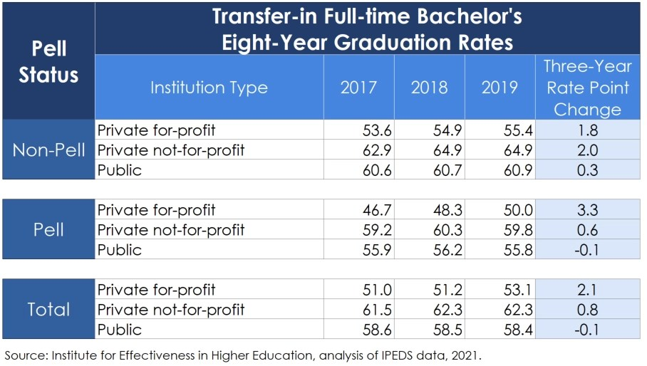 Transfer-In Full-time Eight-Year Rates
