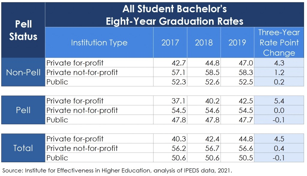 All Student Eight-Year Rates