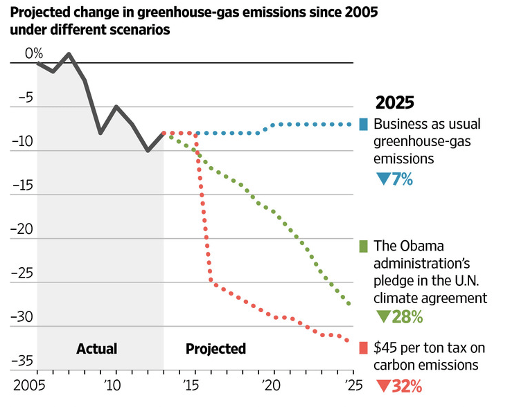 2016.05.30 Climate Policy Bait and Switch