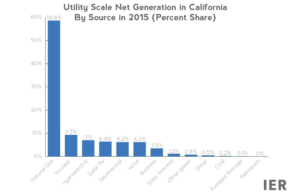 CA-generation-shares