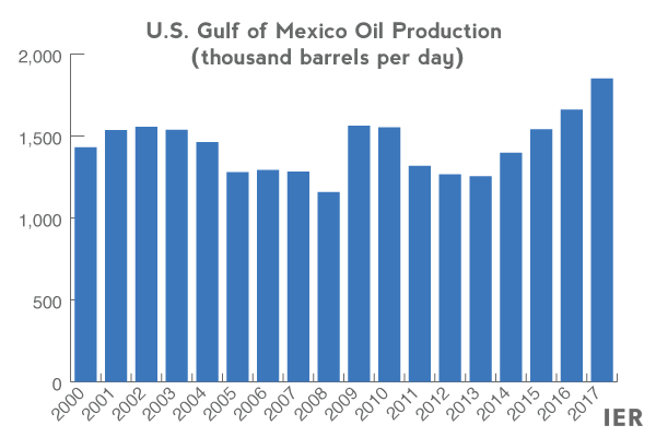 US-Gulf-of-mexico-production-1