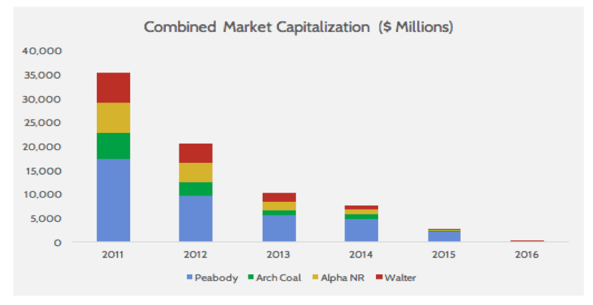 combined market capitalization