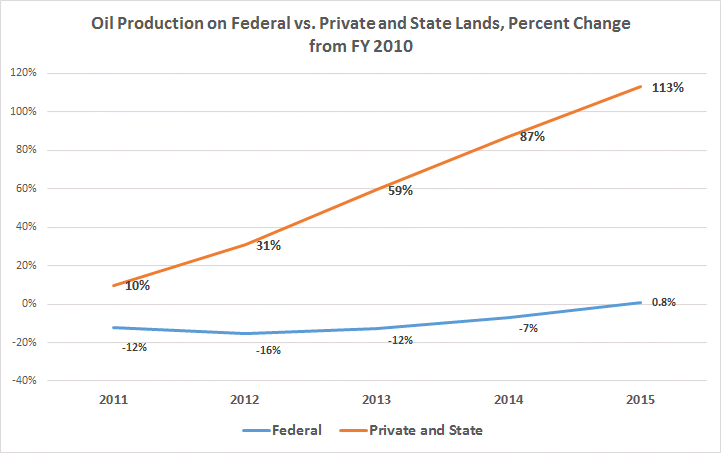 Oil Production state v federal