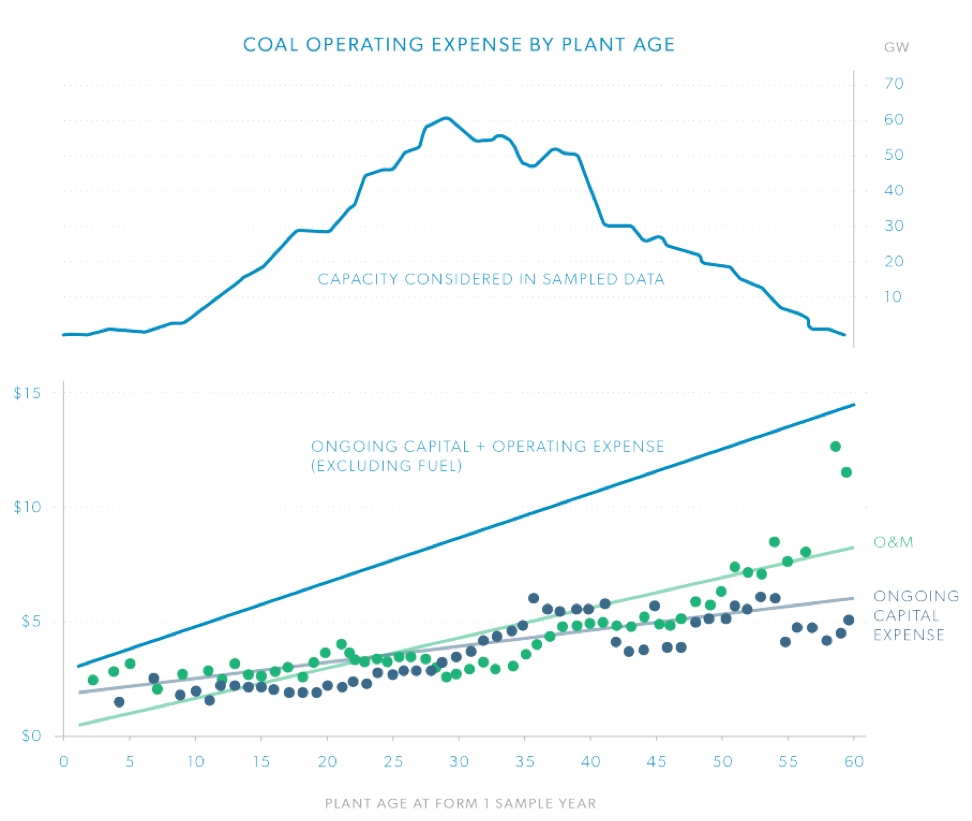 Coal Operating Expense LCOE Study