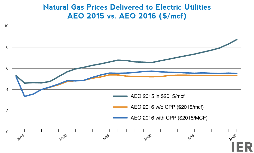 Natural-Gas-Prices-Delivered-to-Electric-Utilities-AEO-2015-vs.-AEO-2016