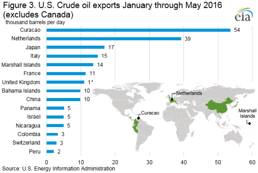 figure 3 US crude oil exports