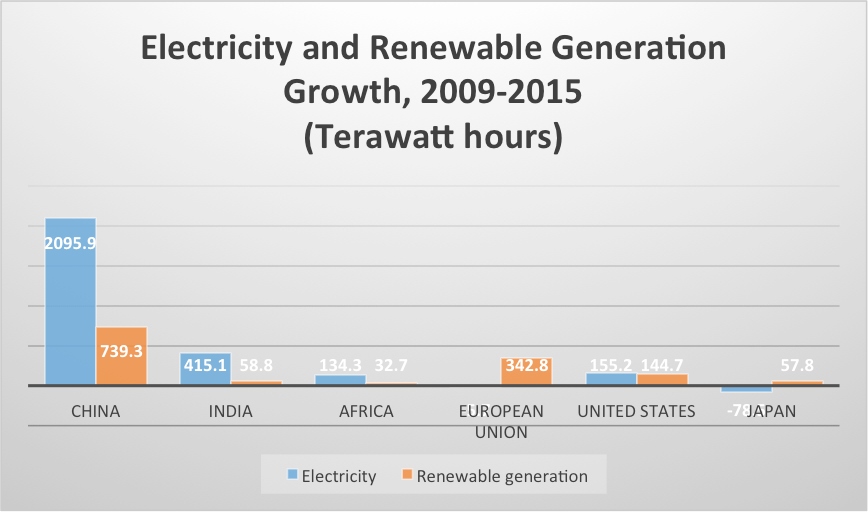 elec-and-renewable-gen-growth