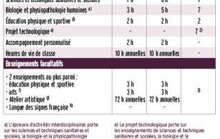 Horaires-bac-ST2S-Rentree-2014