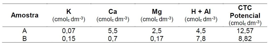 CTC a pH 7 - CTC Potencial