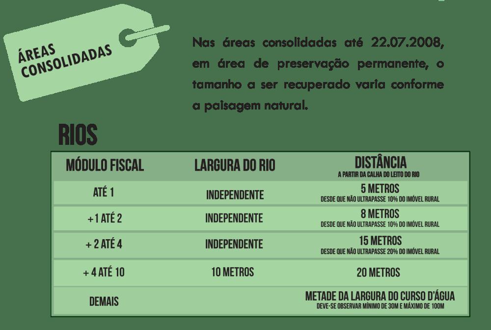 Guia prático para cumprimento do código florestal