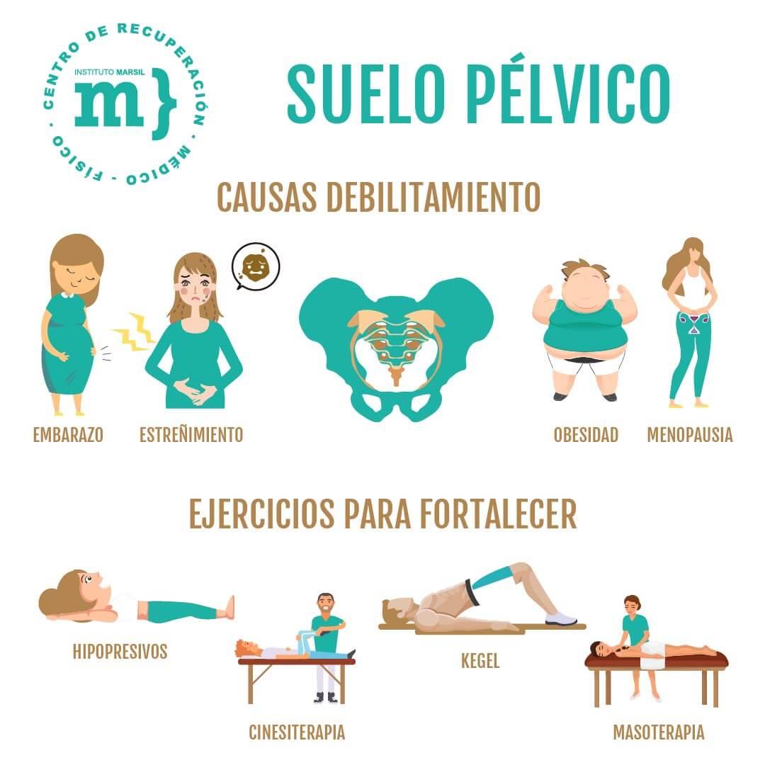 suelo pelvico debilitado ejercicios