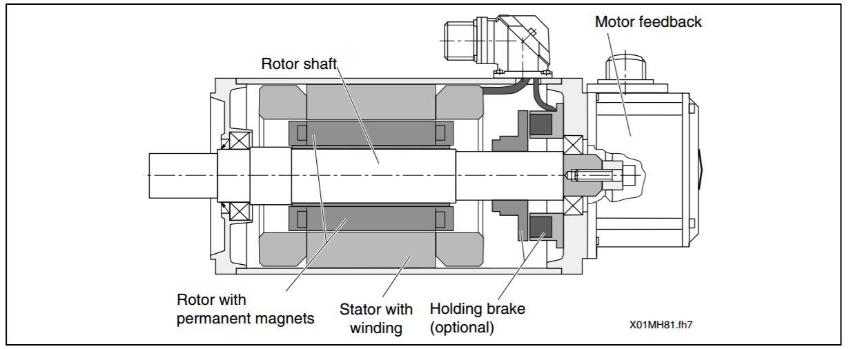 Servo motor repair- Indramat Motors/ Encoders at Dubai