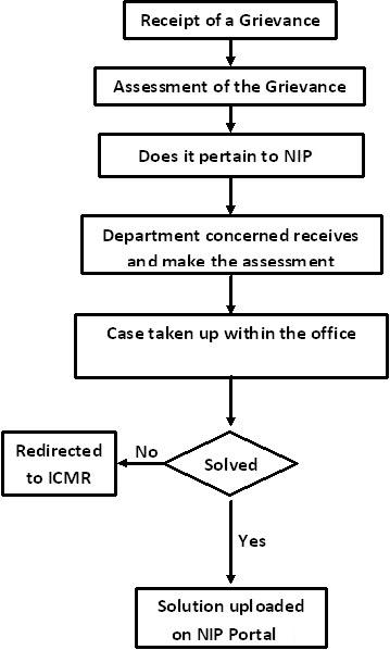 Eeo Complaint Process Flow Chart