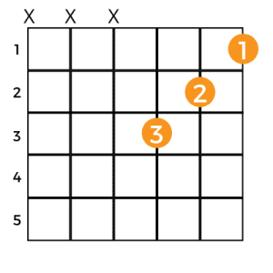 Easy ways to play the Bb Minor Guitar Chord