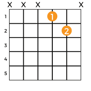 The best way to play the Db Chord on Guitar