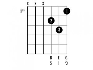 Learn to play 10 interesting E Minor Chord