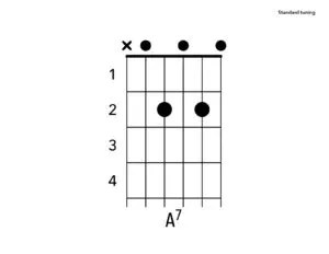 A Chord on the Guitar