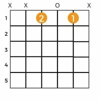 Learn How To Play C Minor Chord On Guitar 2021
