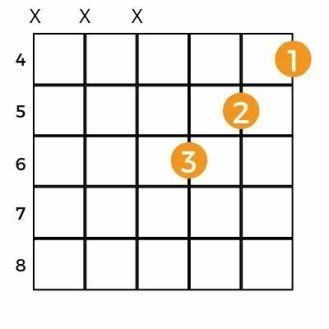 Five Best Ways To Play C Sharp Minor Chord 2021