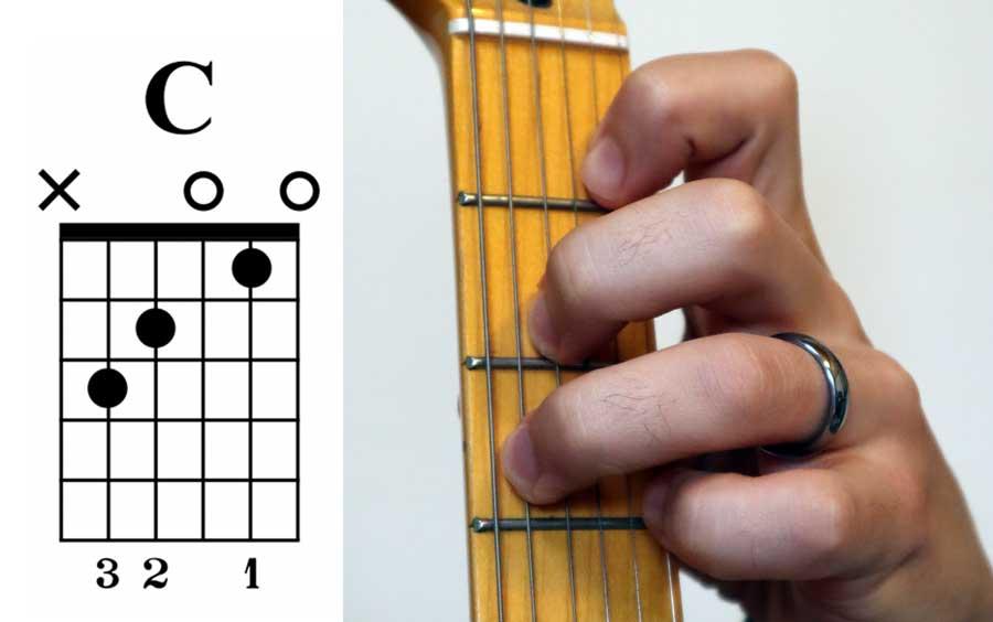 Top 10 Basic Guitar Chords