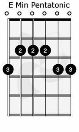 E Minor Pentatonic Scale On Guitar 2021