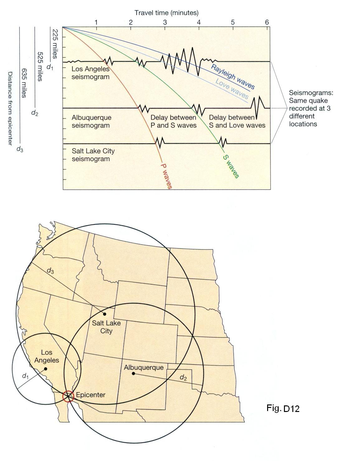 Part D Prerequisite Earthquakes
