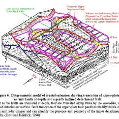 Strike Slip Fault Block Diagram Complicated Water Cycle The Gallery For Gt Reverse Animation